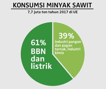 Diagramme de la consommation d'huile de palme dans l'Union européenne (UE) en 2017