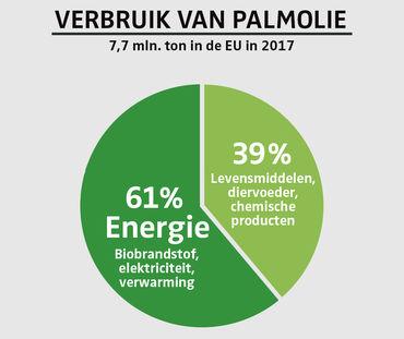 Verbruik van palmolie in de EU 2017