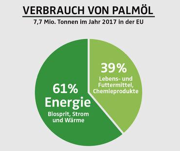Verbrauch von Palmöl in EU 2017