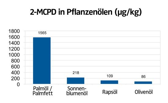 2-MCPD in Pflanzenölen