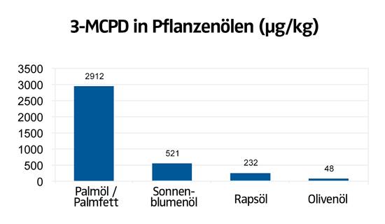 3-MCPD in Pflanzenölen